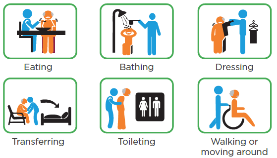 Activities of Daily Living (ADLs) include eating, bathing, dressing, transferring, toileting, and walking or moving around.